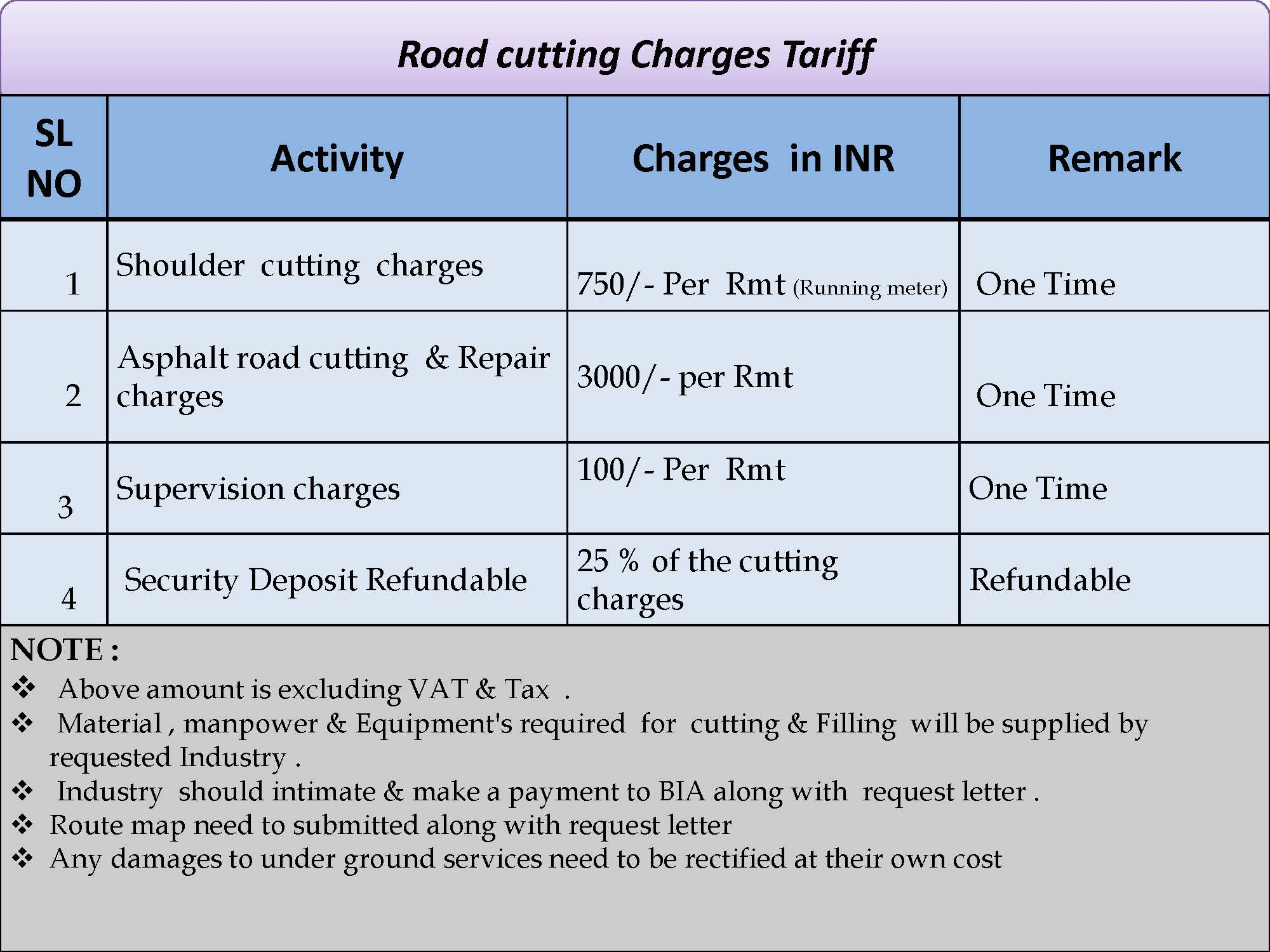 Road cutting Charges Tariff